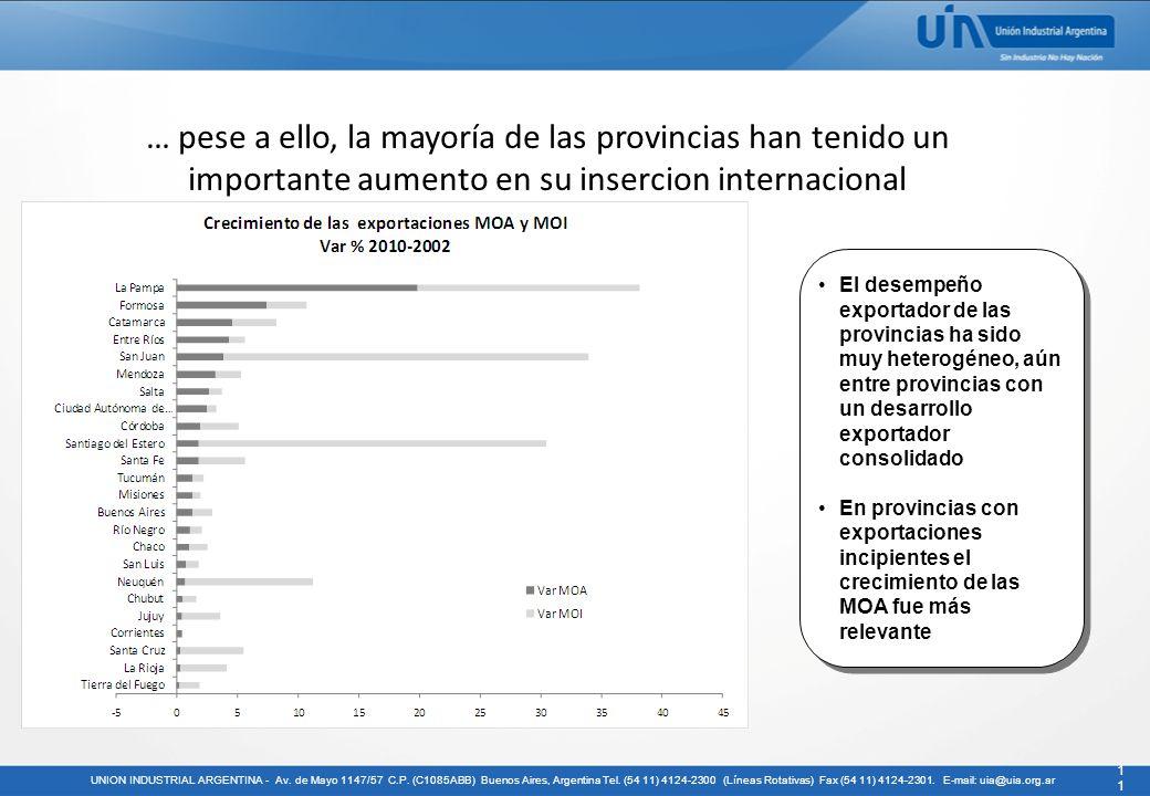 … pese a ello, la mayoría de las provincias han tenido un importante aumento en su insercion internacional