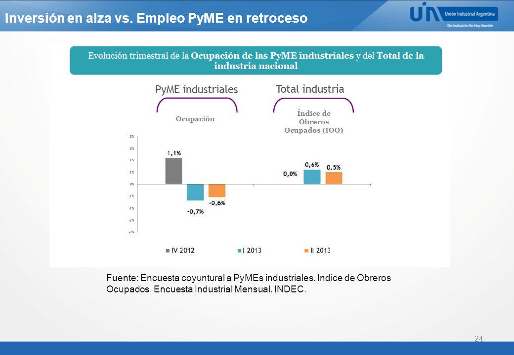 Inversión en alza vs. Empleo PyME en retroceso