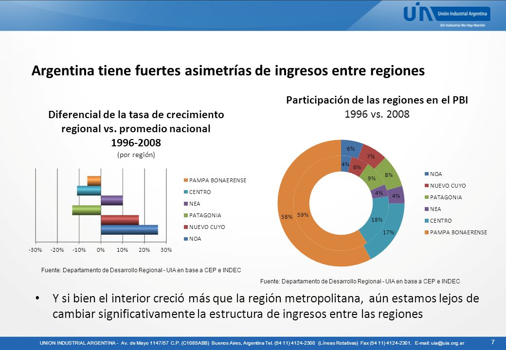 Argentina tiene fuertes asimetrías de ingresos entre regiones