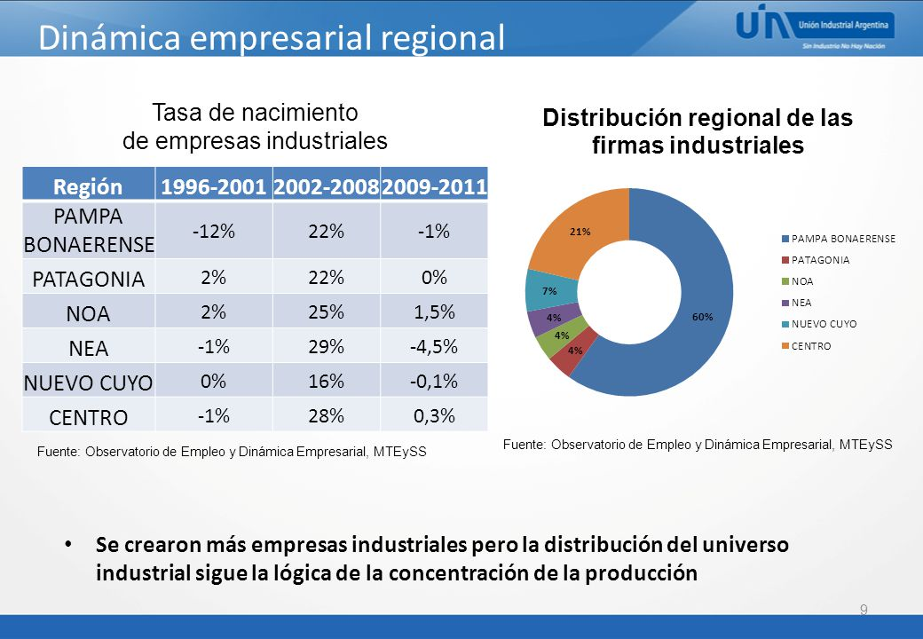 Dinámica empresarial regional