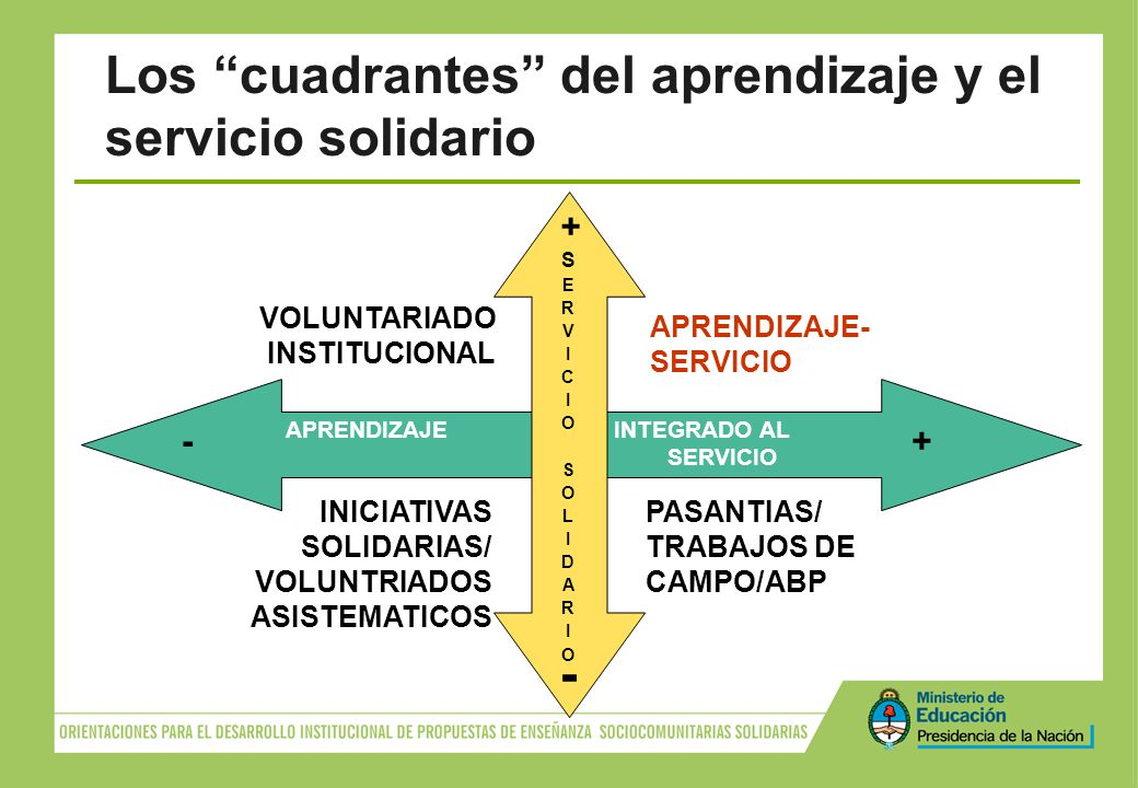Los cuadrantes del aprendizaje y el servicio solidario