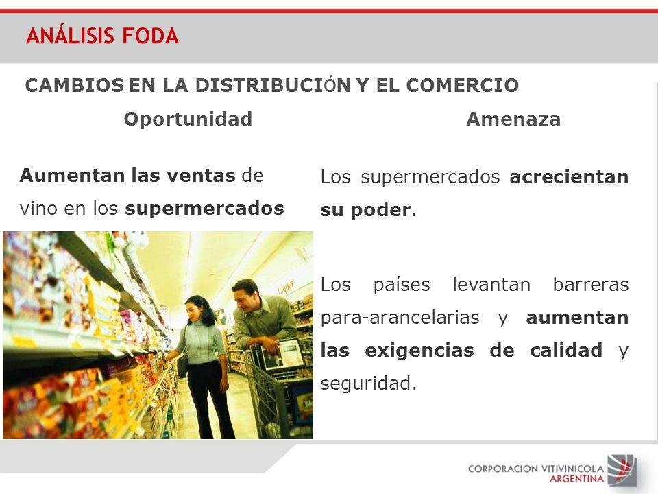 ANÁLISIS FODA CAMBIOS EN LA DISTRIBUCIÓN Y EL COMERCIO Oportunidad