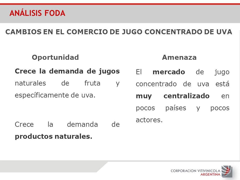 ANÁLISIS FODA CAMBIOS EN EL COMERCIO DE JUGO CONCENTRADO DE UVA