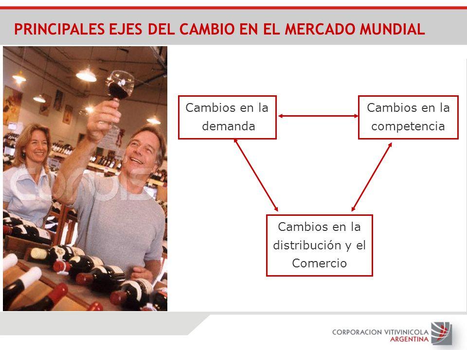 PRINCIPALES EJES DEL CAMBIO EN EL MERCADO MUNDIAL