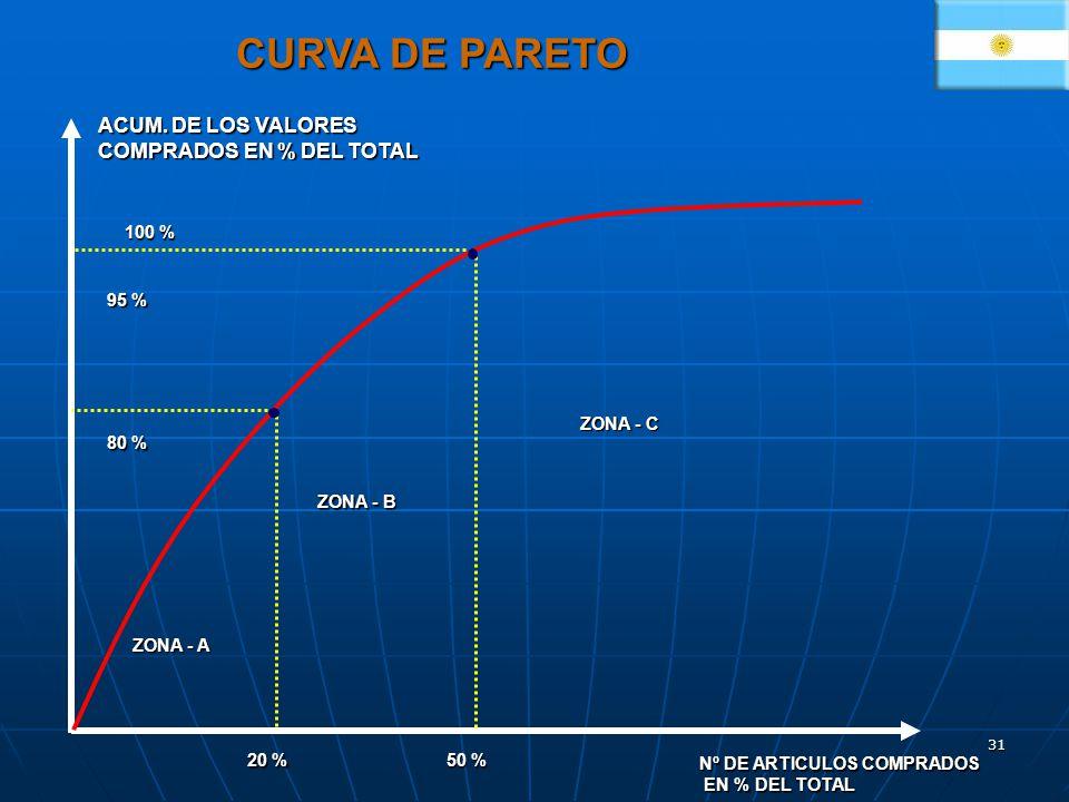 CURVA DE PARETO ACUM. DE LOS VALORES COMPRADOS EN % DEL TOTAL 100 %