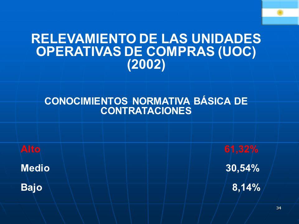 RELEVAMIENTO DE LAS UNIDADES OPERATIVAS DE COMPRAS (UOC) (2002)
