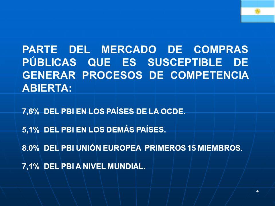 PARTE DEL MERCADO DE COMPRAS PÚBLICAS QUE ES SUSCEPTIBLE DE GENERAR PROCESOS DE COMPETENCIA ABIERTA: