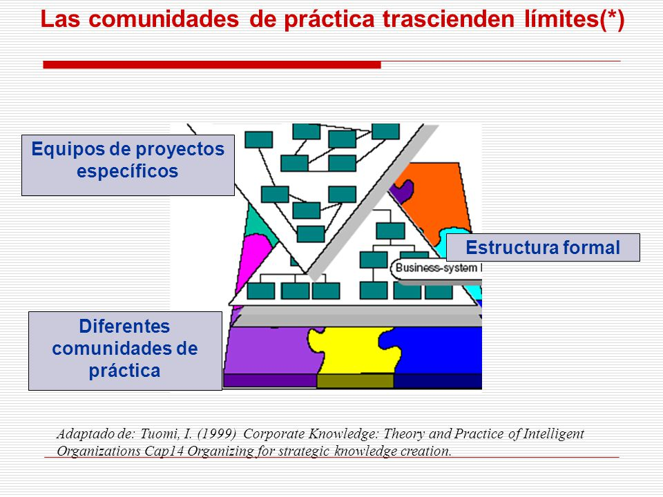 Equipos de proyectos específicos comunidades de práctica