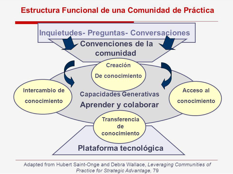 Estructura Funcional de una Comunidad de Práctica