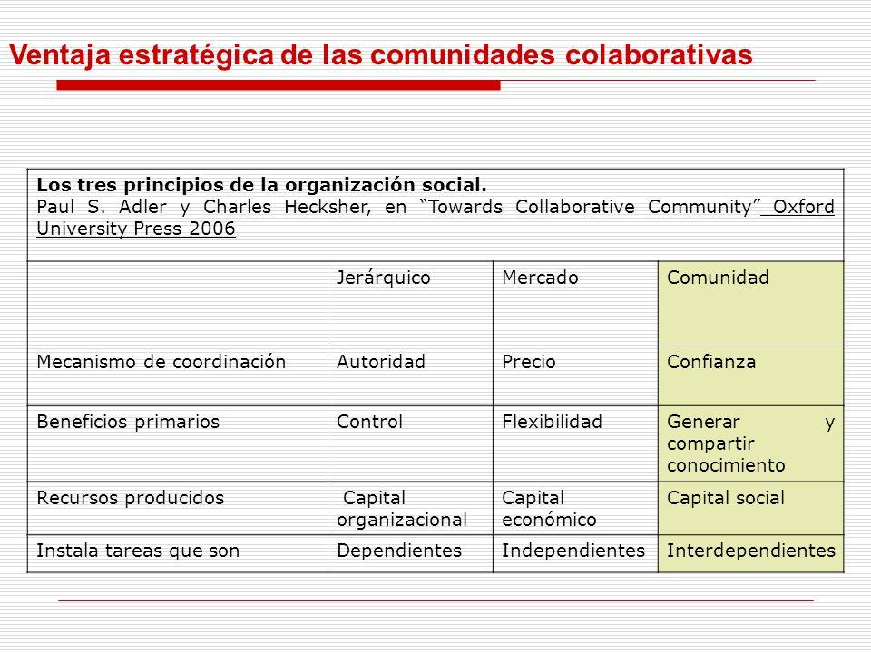 Ventaja estratégica de las comunidades colaborativas