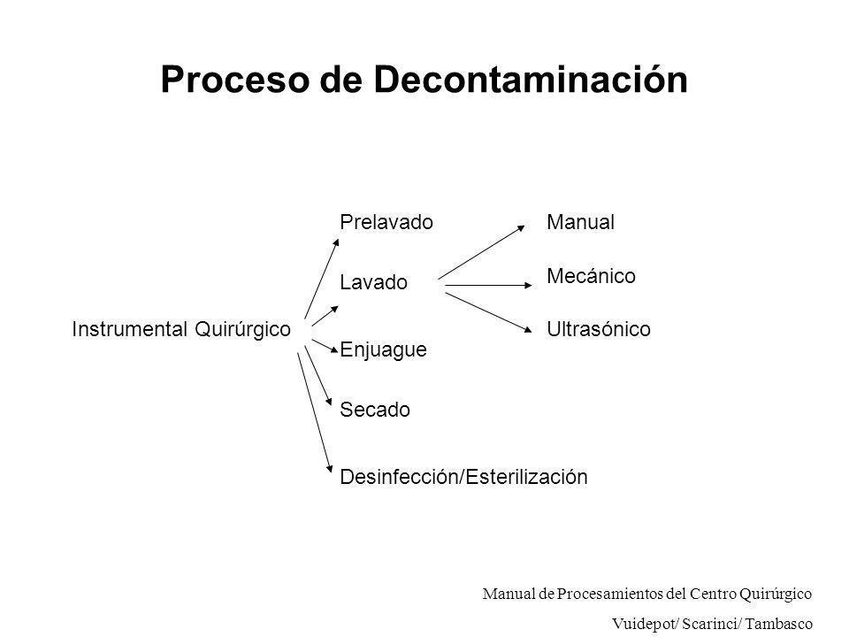 Proceso de Decontaminación