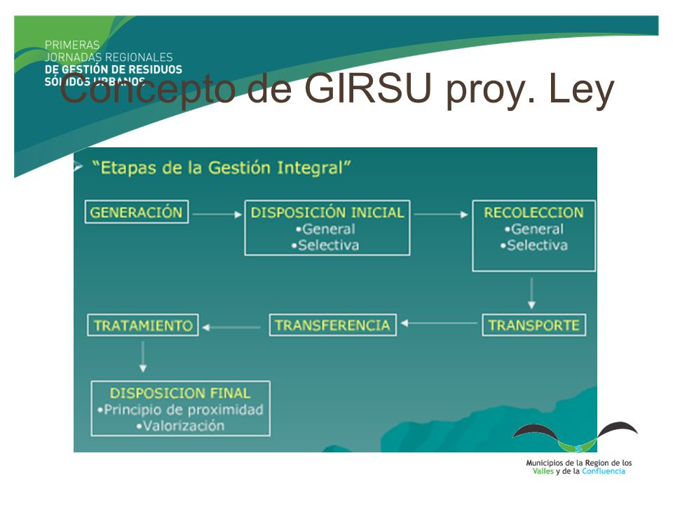 Concepto de GIRSU proy. Ley