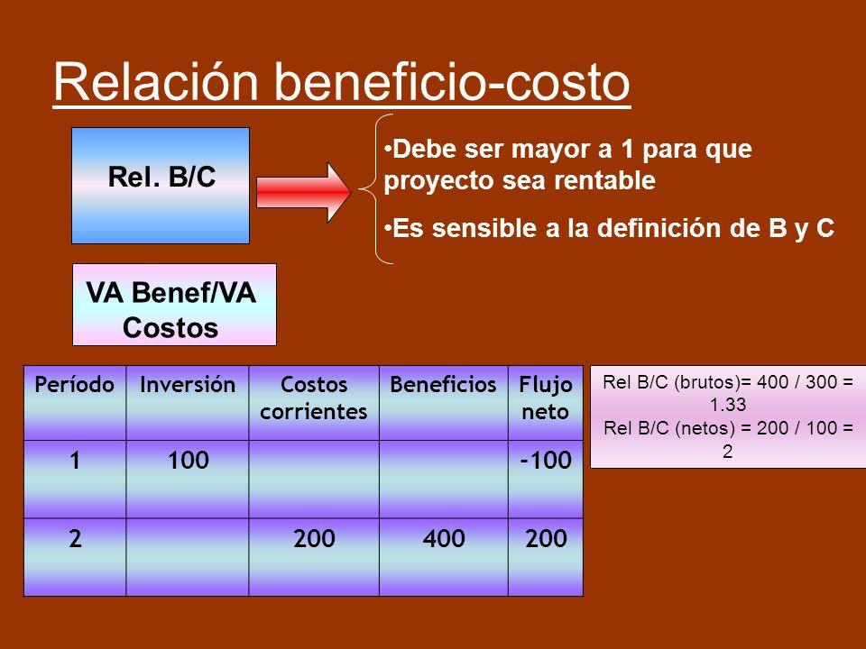 Relación beneficio-costo