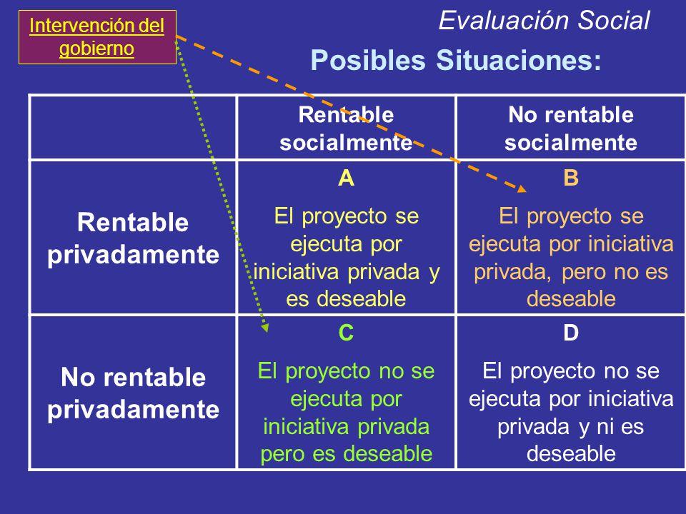 Evaluación Social Posibles Situaciones: