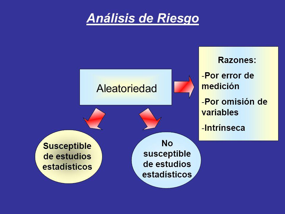 Análisis de Riesgo Aleatoriedad Razones: Por error de medición