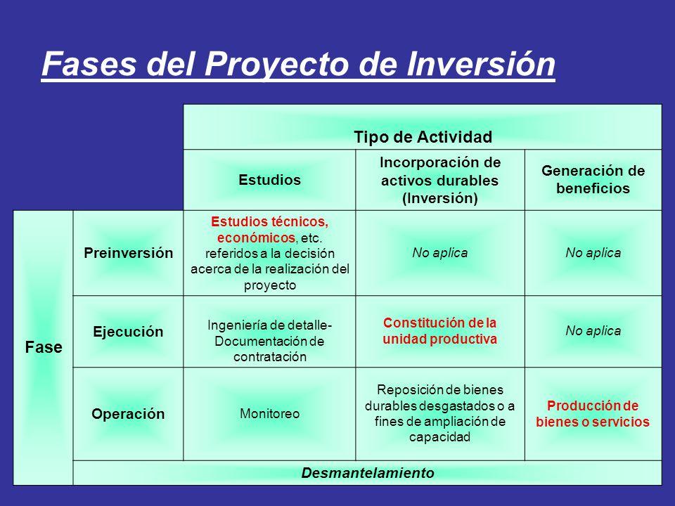 Fases del Proyecto de Inversión