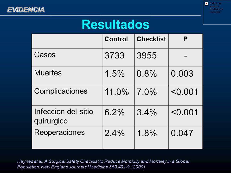 Resultados 3733 3955 - 1.5% 0.8% 0.003 11.0% 7.0% <0.001 6.2% 3.4%