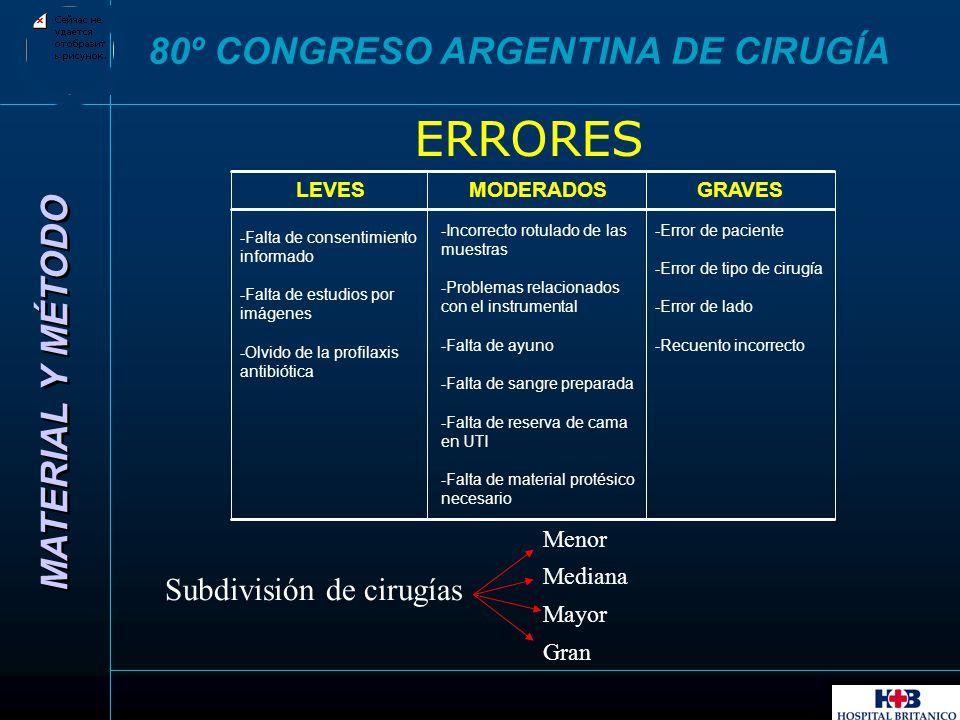 ERRORES 80º CONGRESO ARGENTINA DE CIRUGÍA MATERIAL Y MÉTODO
