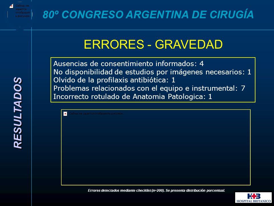 ERRORES - GRAVEDAD 80º CONGRESO ARGENTINA DE CIRUGÍA RESULTADOS