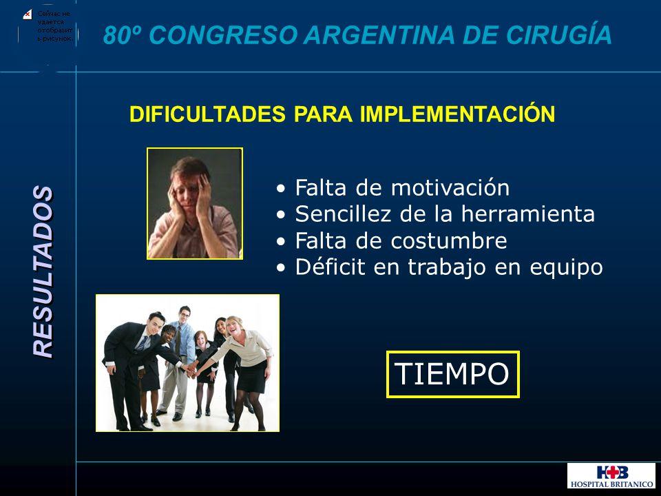TIEMPO 80º CONGRESO ARGENTINA DE CIRUGÍA RESULTADOS
