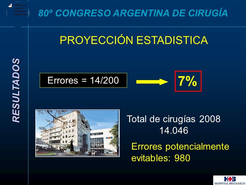 7% PROYECCIÓN ESTADISTICA 80º CONGRESO ARGENTINA DE CIRUGÍA RESULTADOS