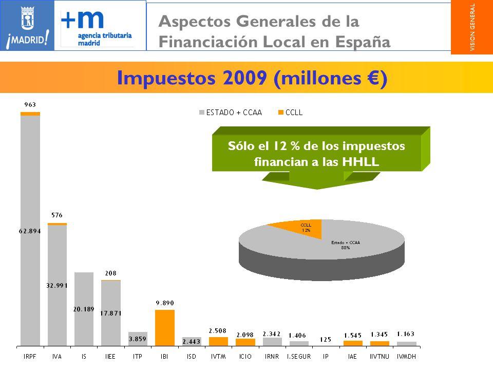 Impuestos 2009 (millones €)