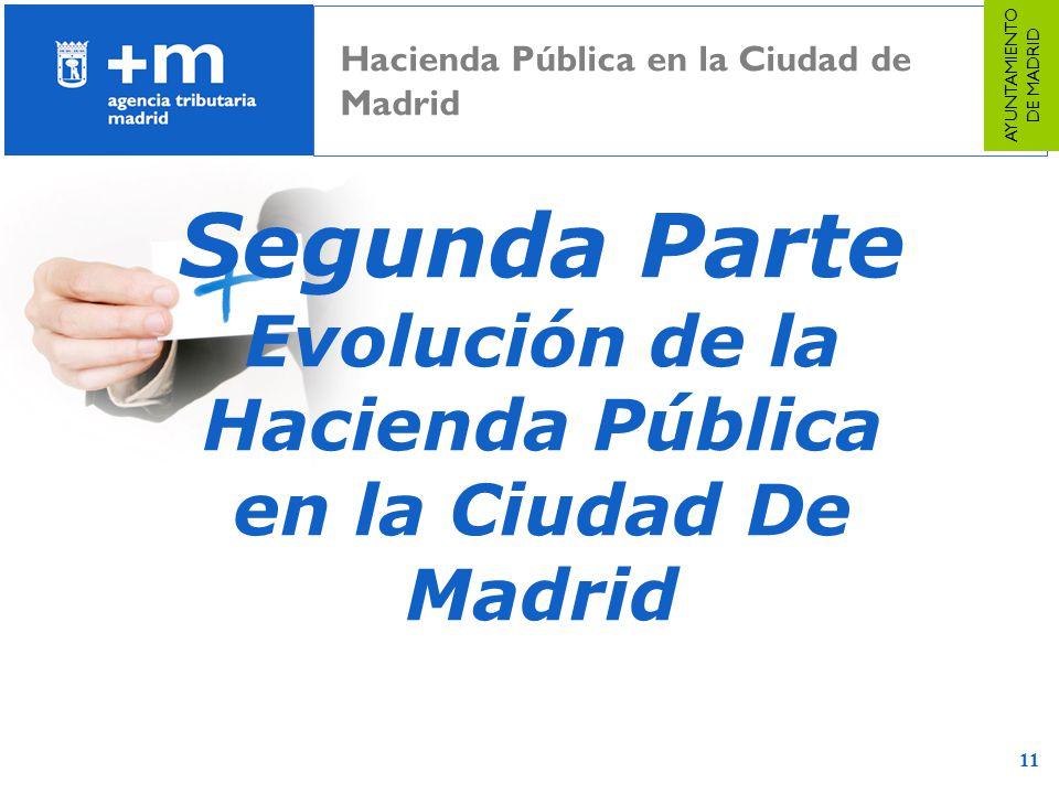 Evolución de la Hacienda Pública en la Ciudad De Madrid