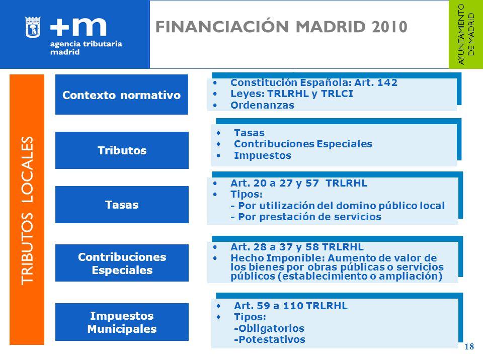 Contribuciones Especiales Impuestos Municipales
