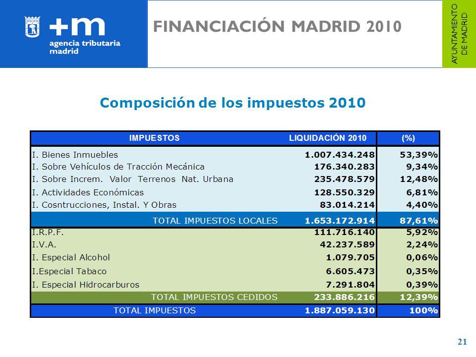 Composición de los impuestos 2010