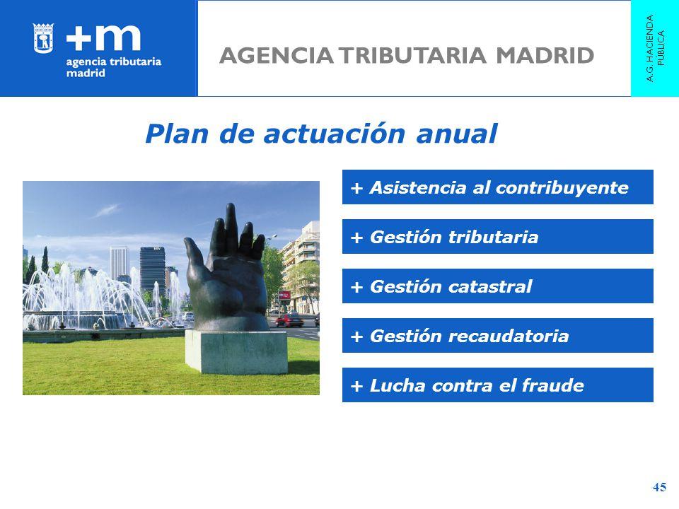 Plan de actuación anual