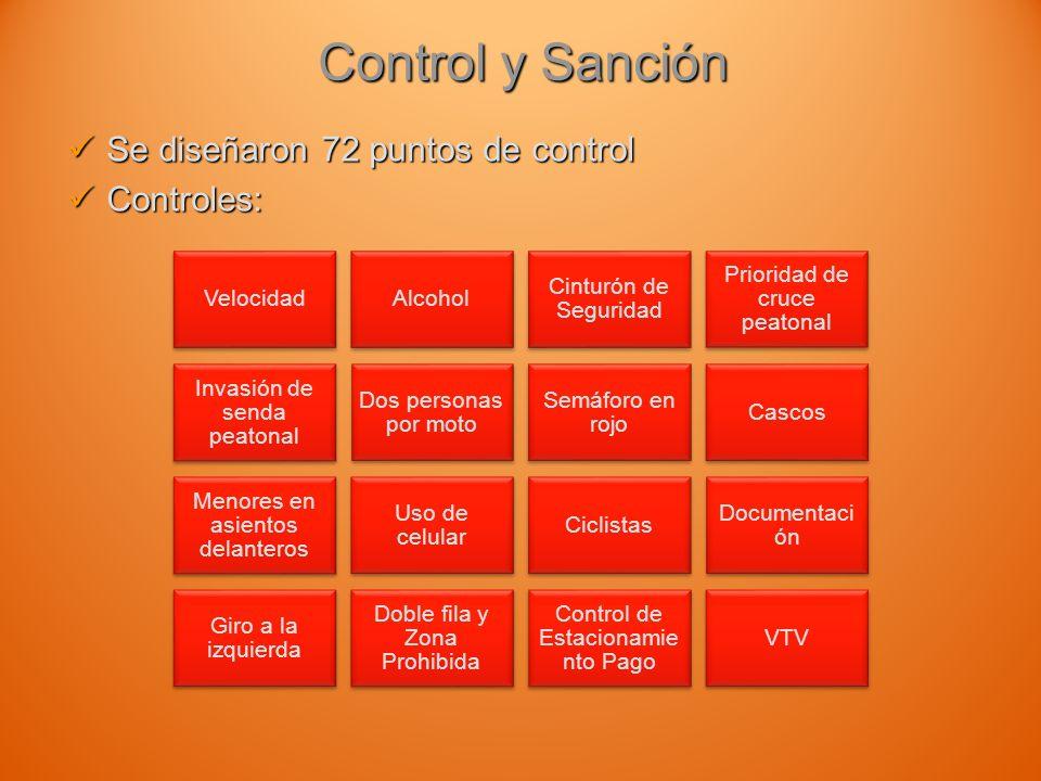 Control y Sanción Se diseñaron 72 puntos de control Controles: