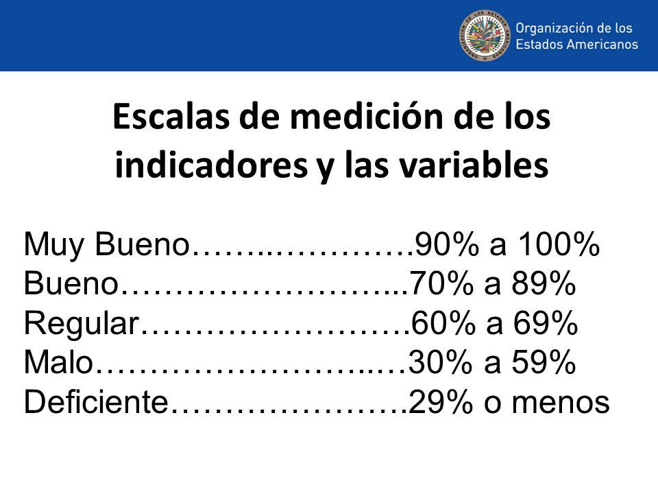 Escalas de medición de los indicadores y las variables