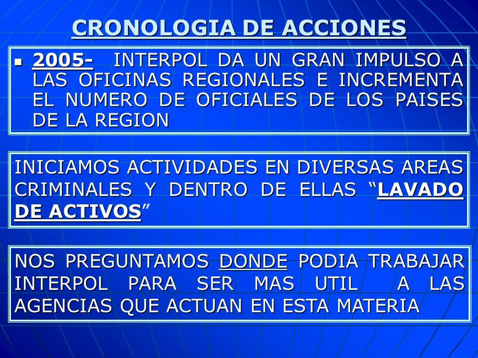 CRONOLOGIA DE ACCIONES