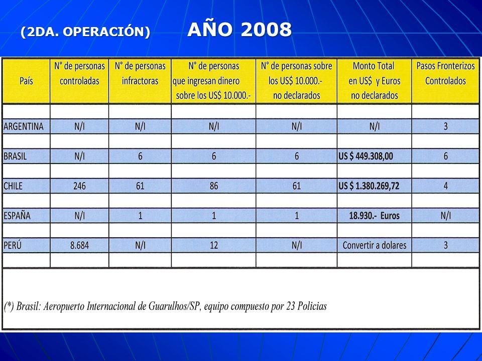 (2DA. OPERACIÓN) AÑO 2008