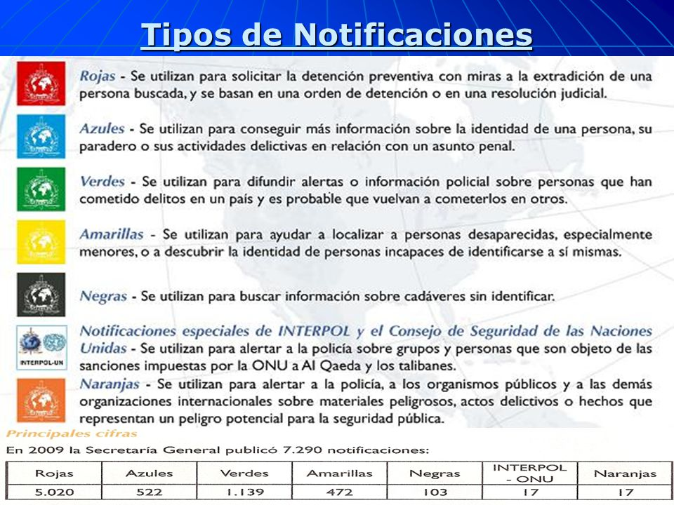 Tipos de Notificaciones