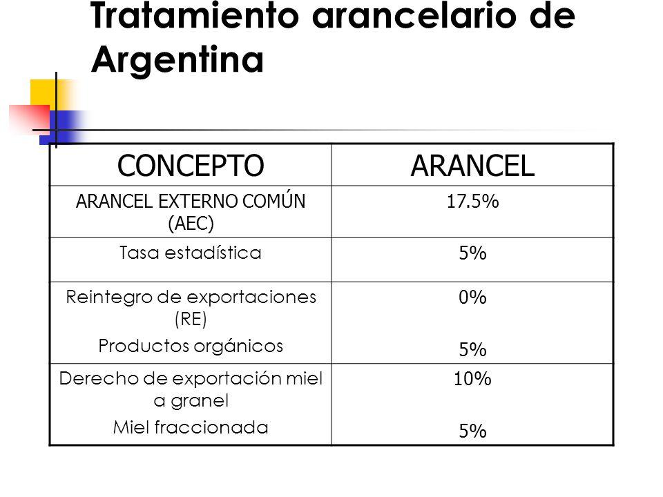 Tratamiento arancelario de Argentina