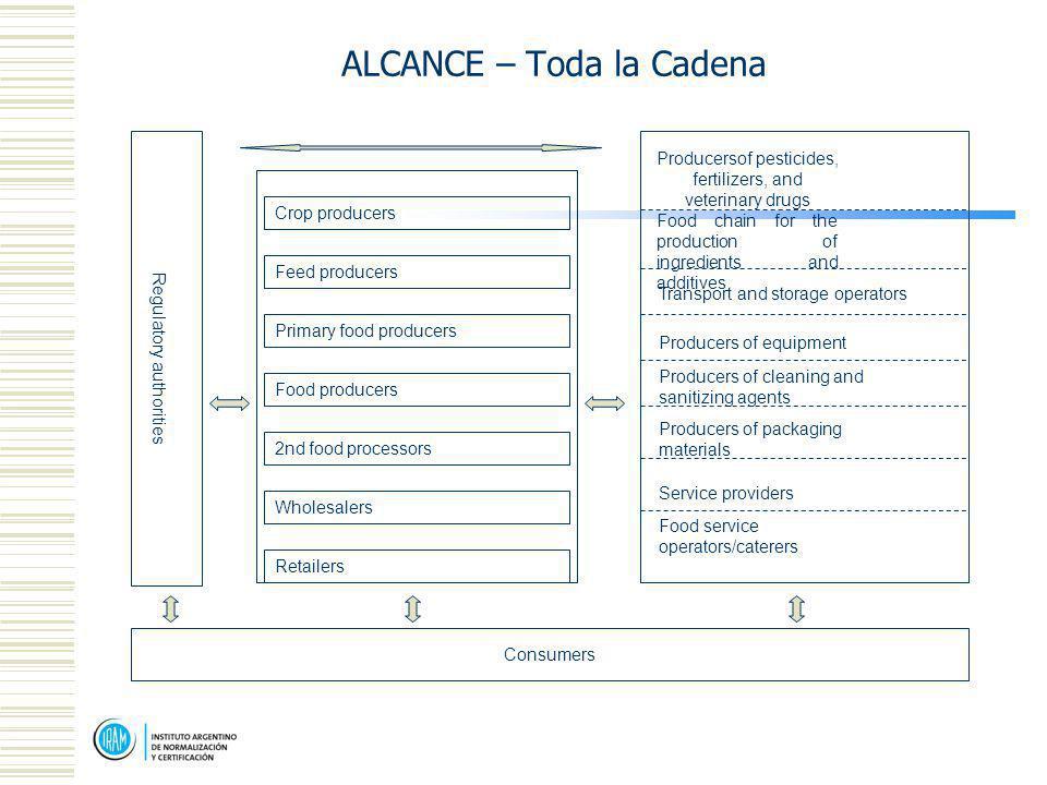 ALCANCE – Toda la Cadena