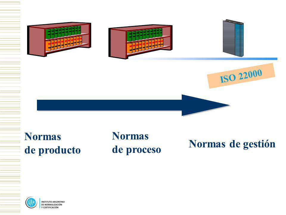 Normas de producto Normas de proceso Normas de gestión ISO 22000