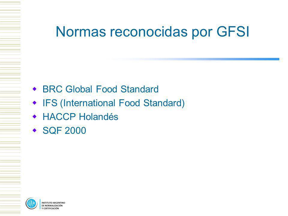 Normas reconocidas por GFSI