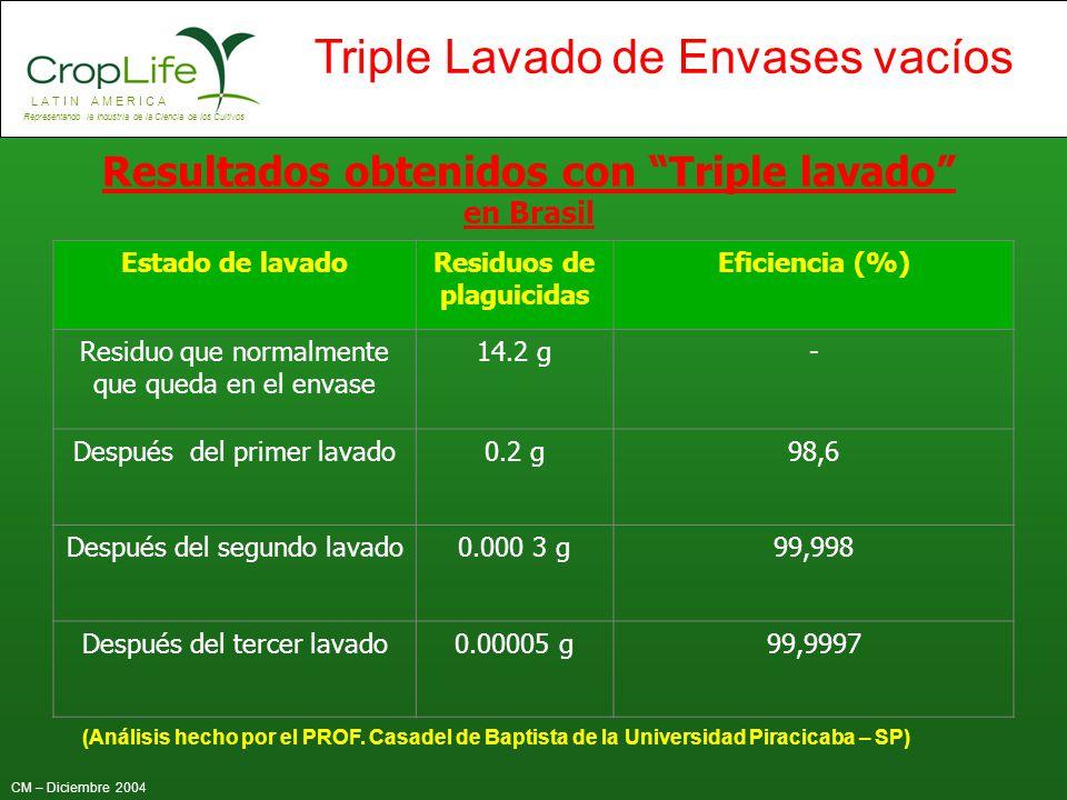 Resultados obtenidos con Triple lavado en Brasil