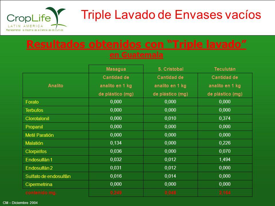 Resultados obtenidos con Triple lavado en Guatemala