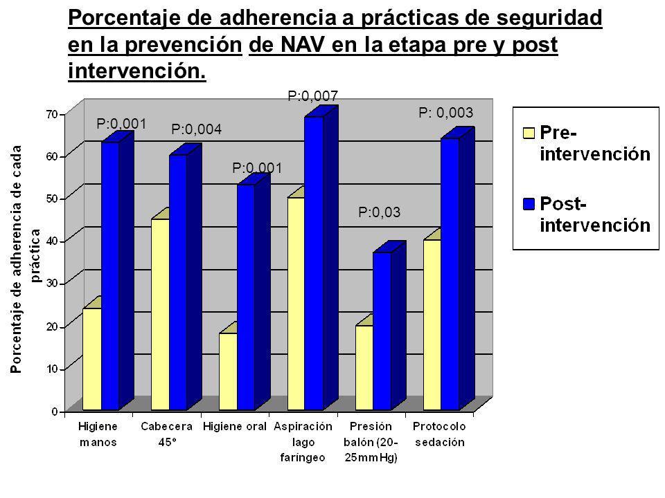 Porcentaje de adherencia a prácticas de seguridad en la prevención de NAV en la etapa pre y post intervención.