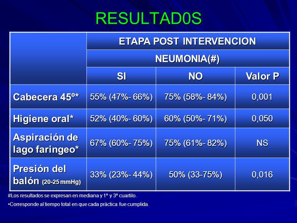 RESULTAD0S ETAPA POST INTERVENCION NEUMONIA(#) SI NO Valor P