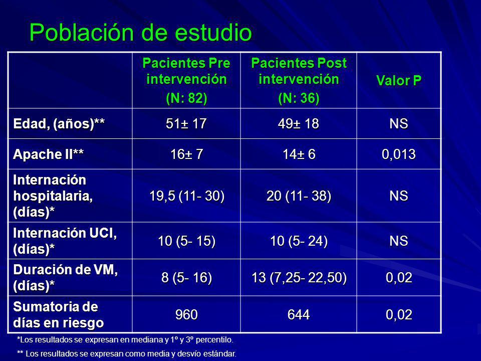Pacientes Pre intervención Pacientes Post intervención