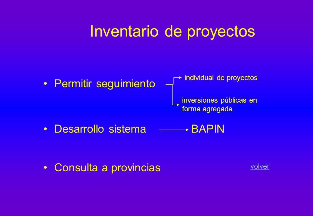 Inventario de proyectos