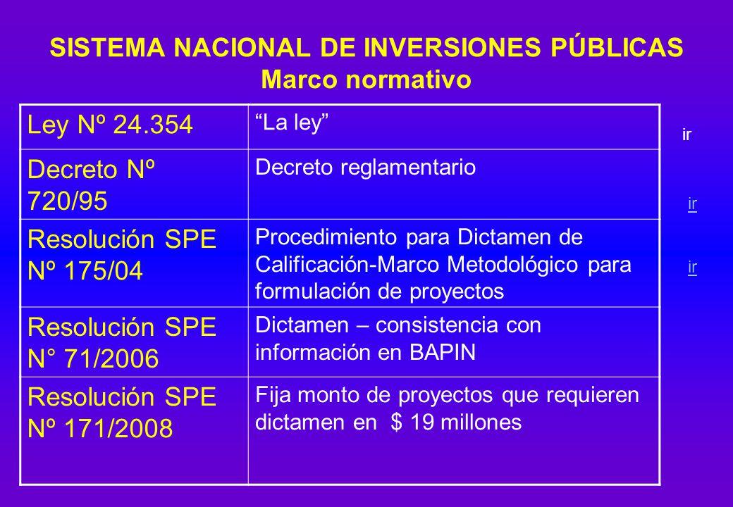 SISTEMA NACIONAL DE INVERSIONES PÚBLICAS Marco normativo