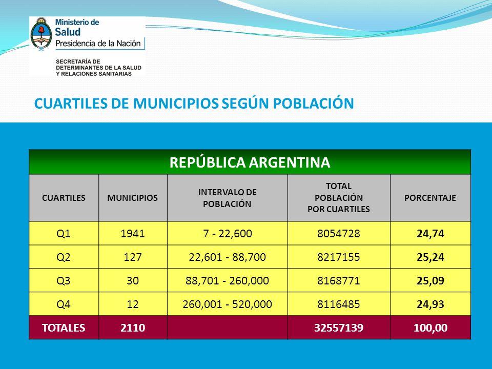CUARTILES DE MUNICIPIOS SEGÚN POBLACIÓN REPÚBLICA ARGENTINA