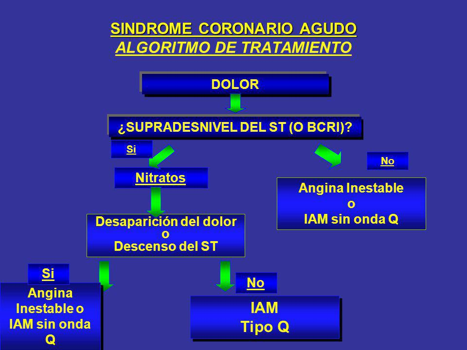 SINDROME CORONARIO AGUDO ALGORITMO DE TRATAMIENTO