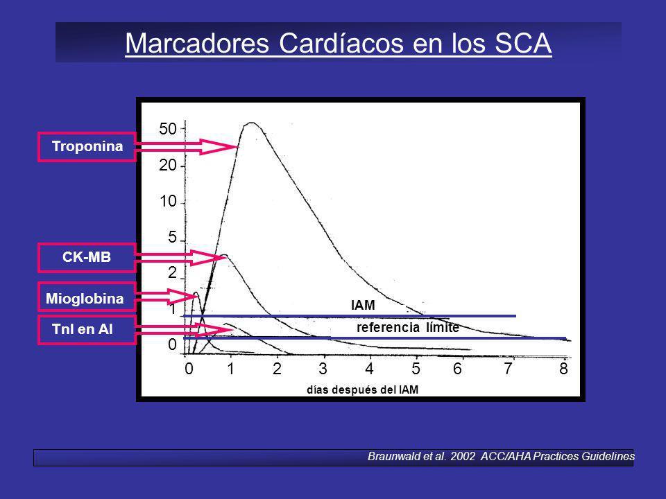 Marcadores Cardíacos en los SCA
