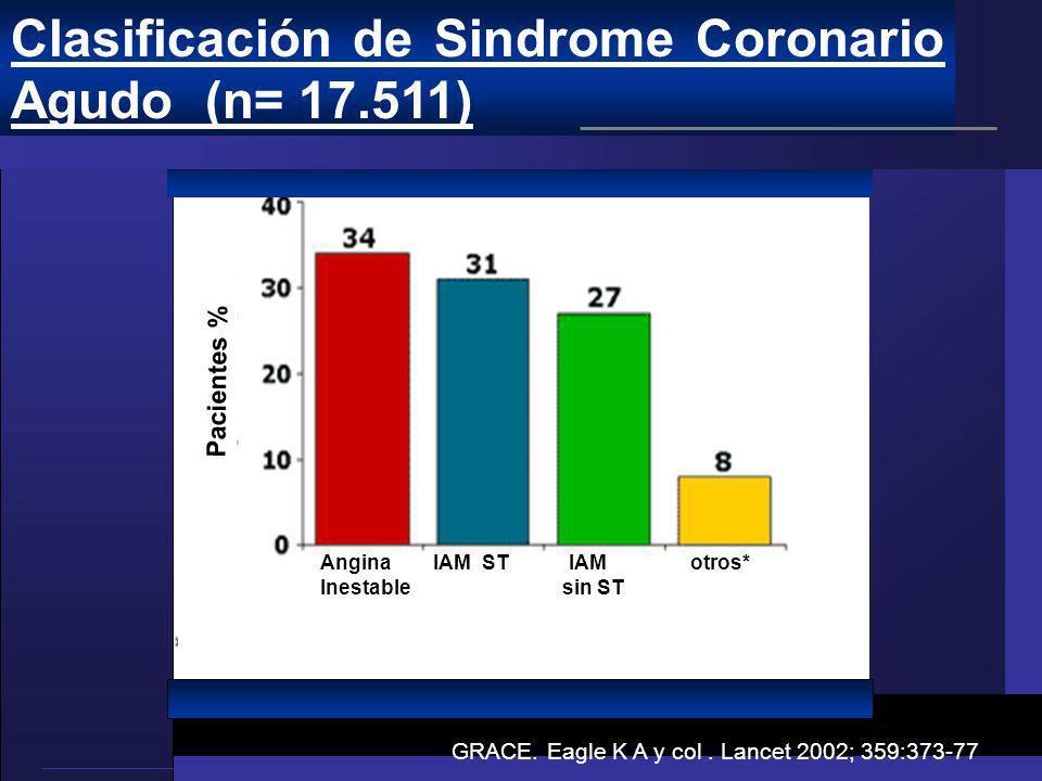 Clasificación de Sindrome Coronario Agudo (n= 17.511)